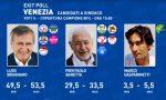 Elezioni Venezia 2020: gli exit poll riconfermano alla grande Brugnaro sindaco