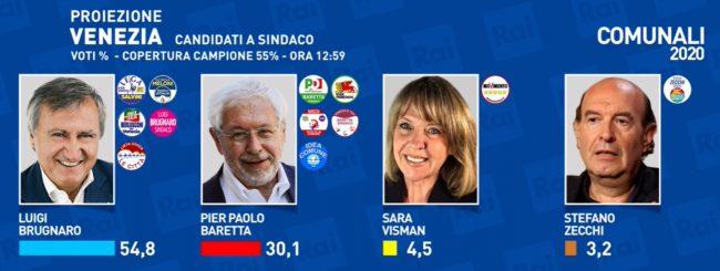 Elezioni Venezia 2020 e provincia: ecco i primi sindaci. Brugnaro verso la riconferma