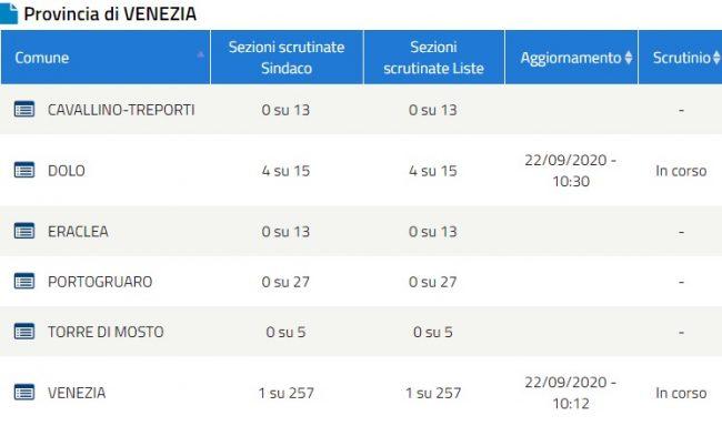 Elezioni Venezia 2020 e provincia: è iniziato lo spoglio