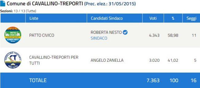 Elezioni Venezia 2020 e provincia: proclamati i primi sindaci. Brugnaro verso la riconferma