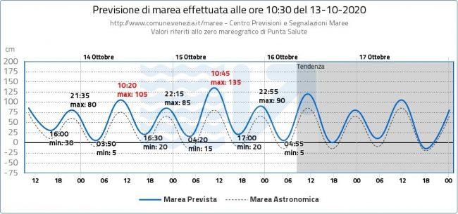 Acqua alta, Mose pronto a rialzarsi domani: le prime immagini del test dal satellite - GALLERY