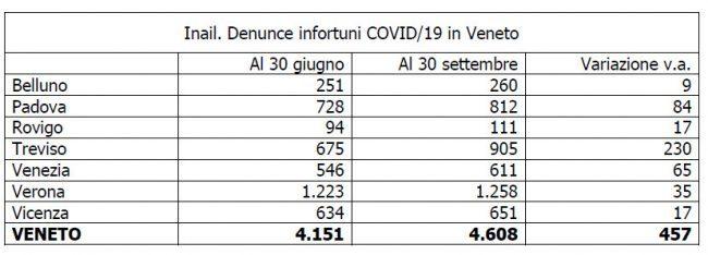 Denunce infortuni Covid-19 sul lavoro, a Venezia 611 casi