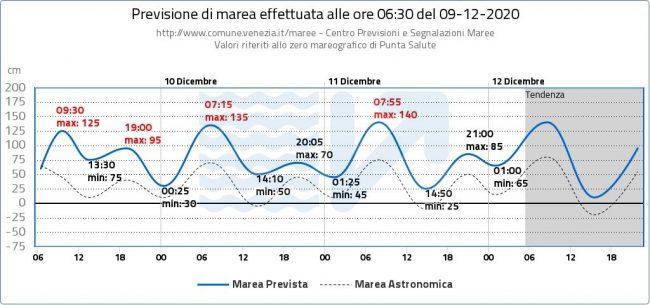 """Acqua alta Venezia, Mose attivo ma ieri è stato un disastro. Brugnaro: """"Rivedere cabina di regia"""" - FOTO"""
